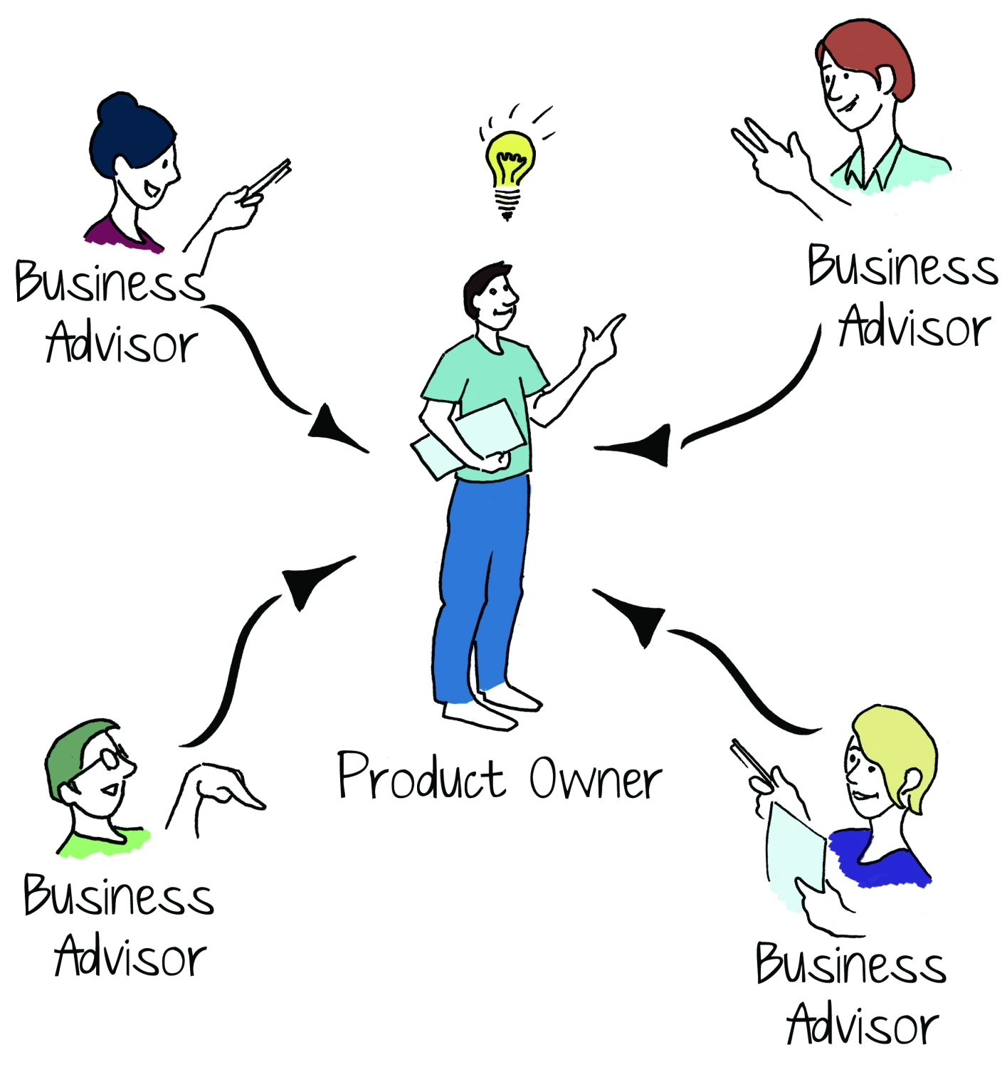 A good product owner has a large business network.